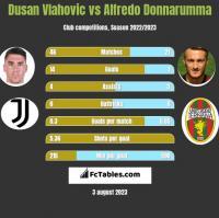 Dusan Vlahovic vs Alfredo Donnarumma h2h player stats