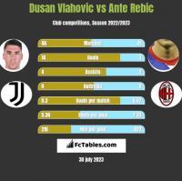 Dusan Vlahovic vs Ante Rebic h2h player stats