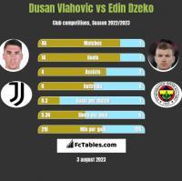 Dusan Vlahovic vs Edin Dzeko h2h player stats