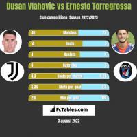 Dusan Vlahovic vs Ernesto Torregrossa h2h player stats