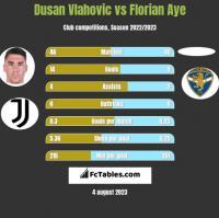 Dusan Vlahovic vs Florian Aye h2h player stats