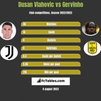 Dusan Vlahovic vs Gervinho h2h player stats