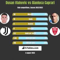 Dusan Vlahovic vs Gianluca Caprari h2h player stats