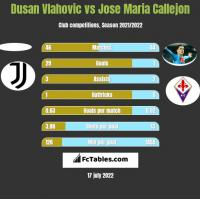 Dusan Vlahovic vs Jose Maria Callejon h2h player stats