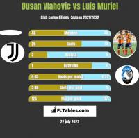 Dusan Vlahovic vs Luis Muriel h2h player stats