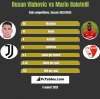 Dusan Vlahovic vs Mario Balotelli h2h player stats