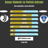 Dusan Vlahovic vs Patrick Cutrone h2h player stats