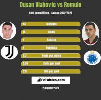 Dusan Vlahovic vs Romulo h2h player stats