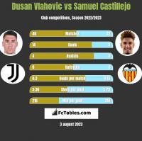 Dusan Vlahovic vs Samuel Castillejo h2h player stats