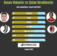 Dusan Vlahovic vs Zlatan Ibrahimovic h2h player stats