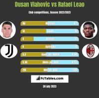 Dusan Vlahovic vs Rafael Leao h2h player stats