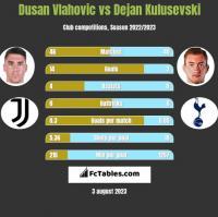 Dusan Vlahovic vs Dejan Kulusevski h2h player stats