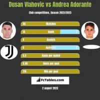 Dusan Vlahovic vs Andrea Adorante h2h player stats