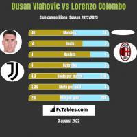 Dusan Vlahovic vs Lorenzo Colombo h2h player stats