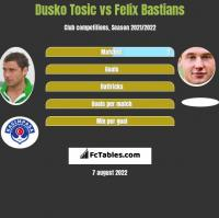 Dusko Tosic vs Felix Bastians h2h player stats