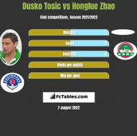 Dusko Tosic vs Honglue Zhao h2h player stats