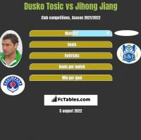 Dusko Tosic vs Jihong Jiang h2h player stats