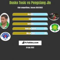 Dusko Tosic vs Pengxiang Jin h2h player stats