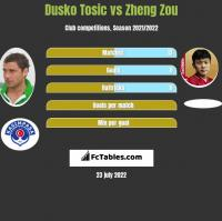 Dusko Tosic vs Zheng Zou h2h player stats