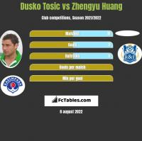 Dusko Tosic vs Zhengyu Huang h2h player stats
