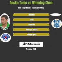 Dusko Tosic vs Weiming Chen h2h player stats