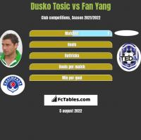 Dusko Tosic vs Fan Yang h2h player stats