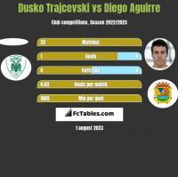 Dusko Trajcevski vs Diego Aguirre h2h player stats