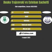 Dusko Trajcevski vs Esteban Sachetti h2h player stats