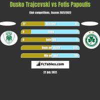 Dusko Trajcevski vs Fotis Papoulis h2h player stats