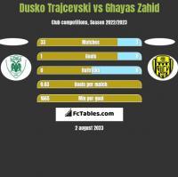 Dusko Trajcevski vs Ghayas Zahid h2h player stats