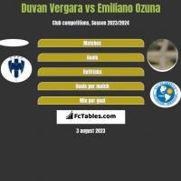 Duvan Vergara vs Emiliano Ozuna h2h player stats