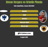 Duvan Vergara vs Orbelin Pineda h2h player stats
