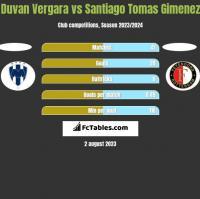 Duvan Vergara vs Santiago Tomas Gimenez h2h player stats