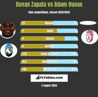 Duvan Zapata vs Adam Ounas h2h player stats