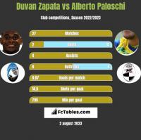 Duvan Zapata vs Alberto Paloschi h2h player stats