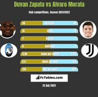 Duvan Zapata vs Alvaro Morata h2h player stats