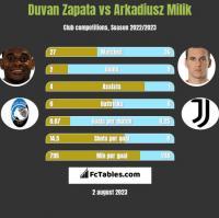 Duvan Zapata vs Arkadiusz Milik h2h player stats