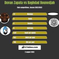 Duvan Zapata vs Baghdad Bounedjah h2h player stats