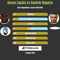Duvan Zapata vs Daniele Ragatzu h2h player stats