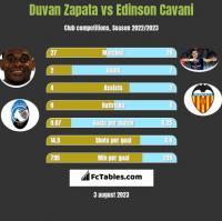 Duvan Zapata vs Edinson Cavani h2h player stats