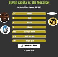 Duvan Zapata vs Elia Meschak h2h player stats