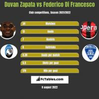 Duvan Zapata vs Federico Di Francesco h2h player stats