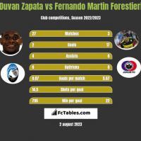 Duvan Zapata vs Fernando Martin Forestieri h2h player stats