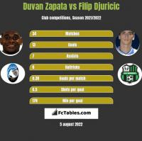 Duvan Zapata vs Filip Djuricić h2h player stats