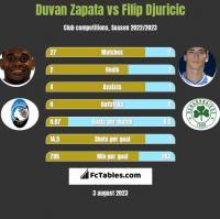 Duvan Zapata vs Filip Djuricic h2h player stats