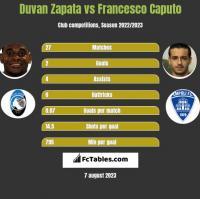 Duvan Zapata vs Francesco Caputo h2h player stats
