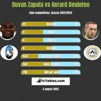 Duvan Zapata vs Gerard Deulofeu h2h player stats