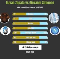 Duvan Zapata vs Giovanni Simeone h2h player stats
