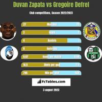 Duvan Zapata vs Gregoire Defrel h2h player stats