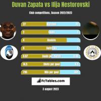 Duvan Zapata vs Ilija Nestorovski h2h player stats